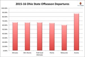 2015-16 Ohio State Buckeyes Basketball Season Preview
