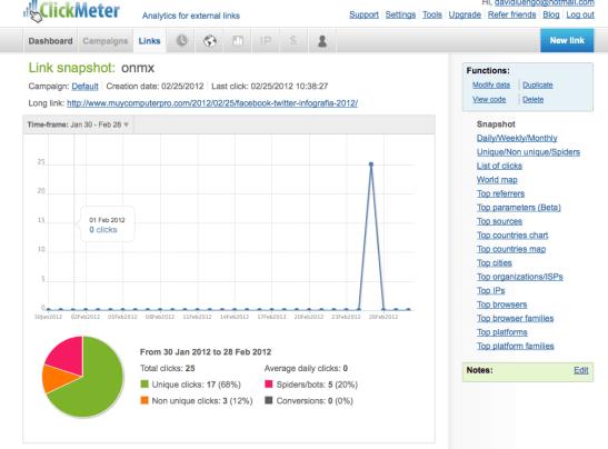 Estadisticas ClickMeter - Bucle Marketing Online