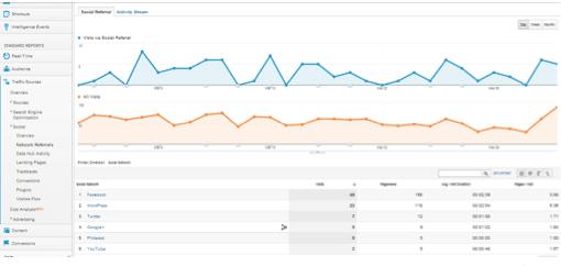 análisis de redes sociales con google analytics