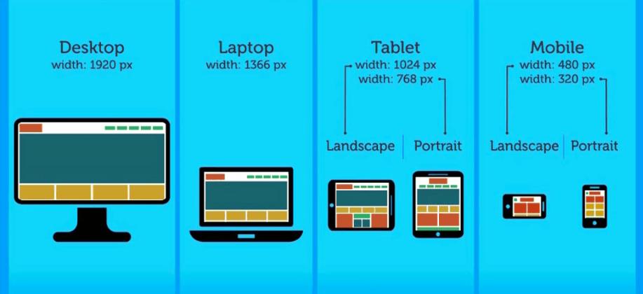 la-importancia-de-tener-un-sitio-web-responsive