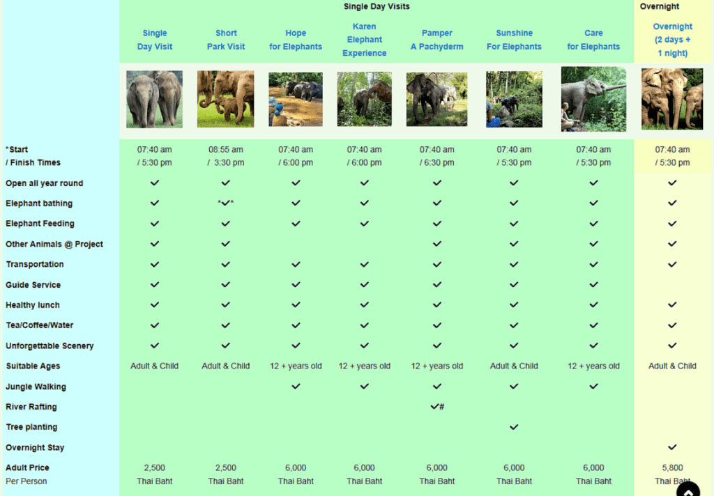 Visit options for Elephant Nature Park