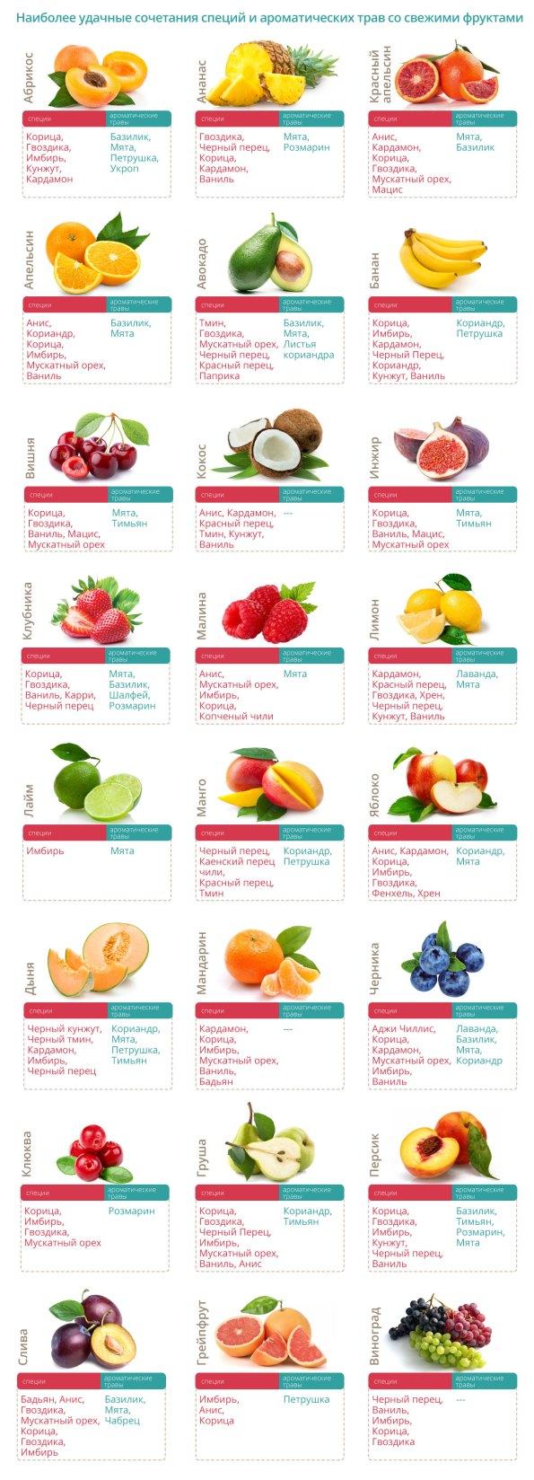 Наиболее удачные сочетания фруктов со специями и ароматическими травами