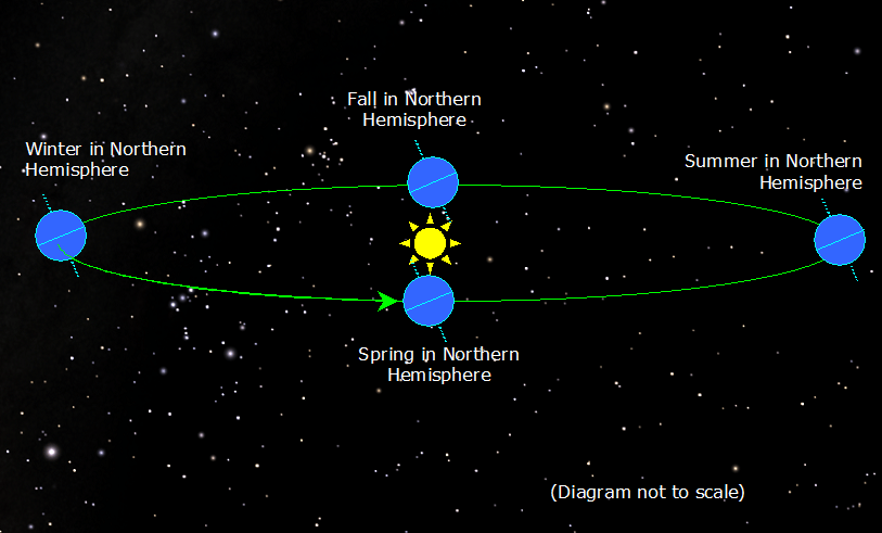 earth tilt and seasons diagram pioneer deh the budget astronomer of png