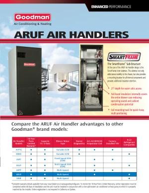 35 ton Goodman 14 seer R410A heat pump system GSZ140421