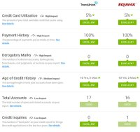 My Review of Credit Karma (Hint: Theyre Awesome ...