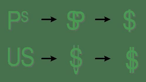 evolution dollar sign symbol