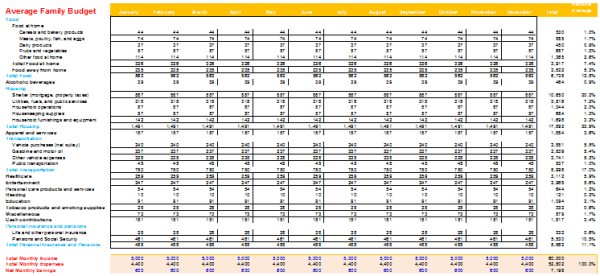 Average Family Budget Worksheet Budget Templates