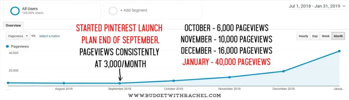 graphic showing pageviews increasing with pinterest launch plan