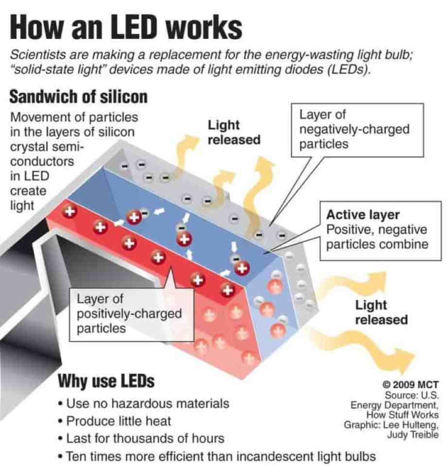 How Led Grow Lights Work