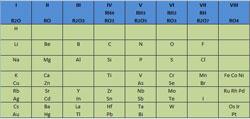 Tabla original de Mendeleiev