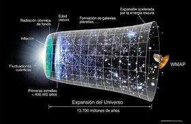 Gráfico de la expansión del Universo