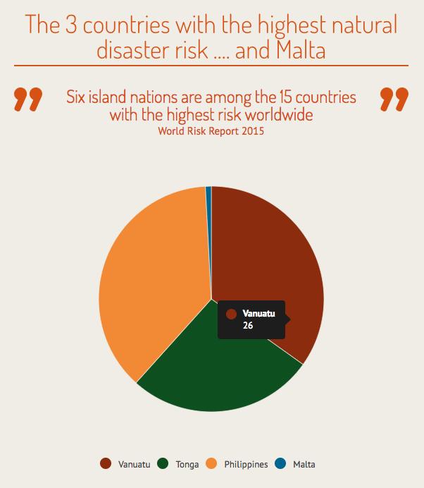 grafico segurança malta riscos naturais