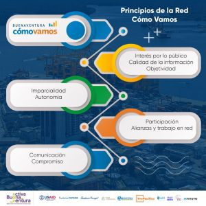 Infografía - Principios de la Red Cómo Vamos
