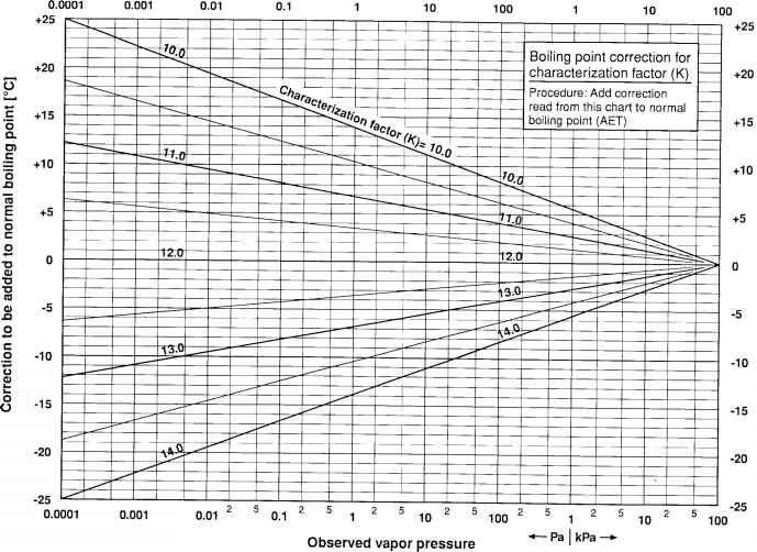 A8 Practice For Conversion Of Observed Vapor Temperature