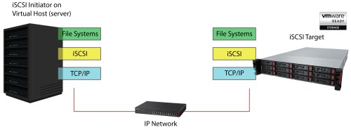 small resolution of what is iscsi