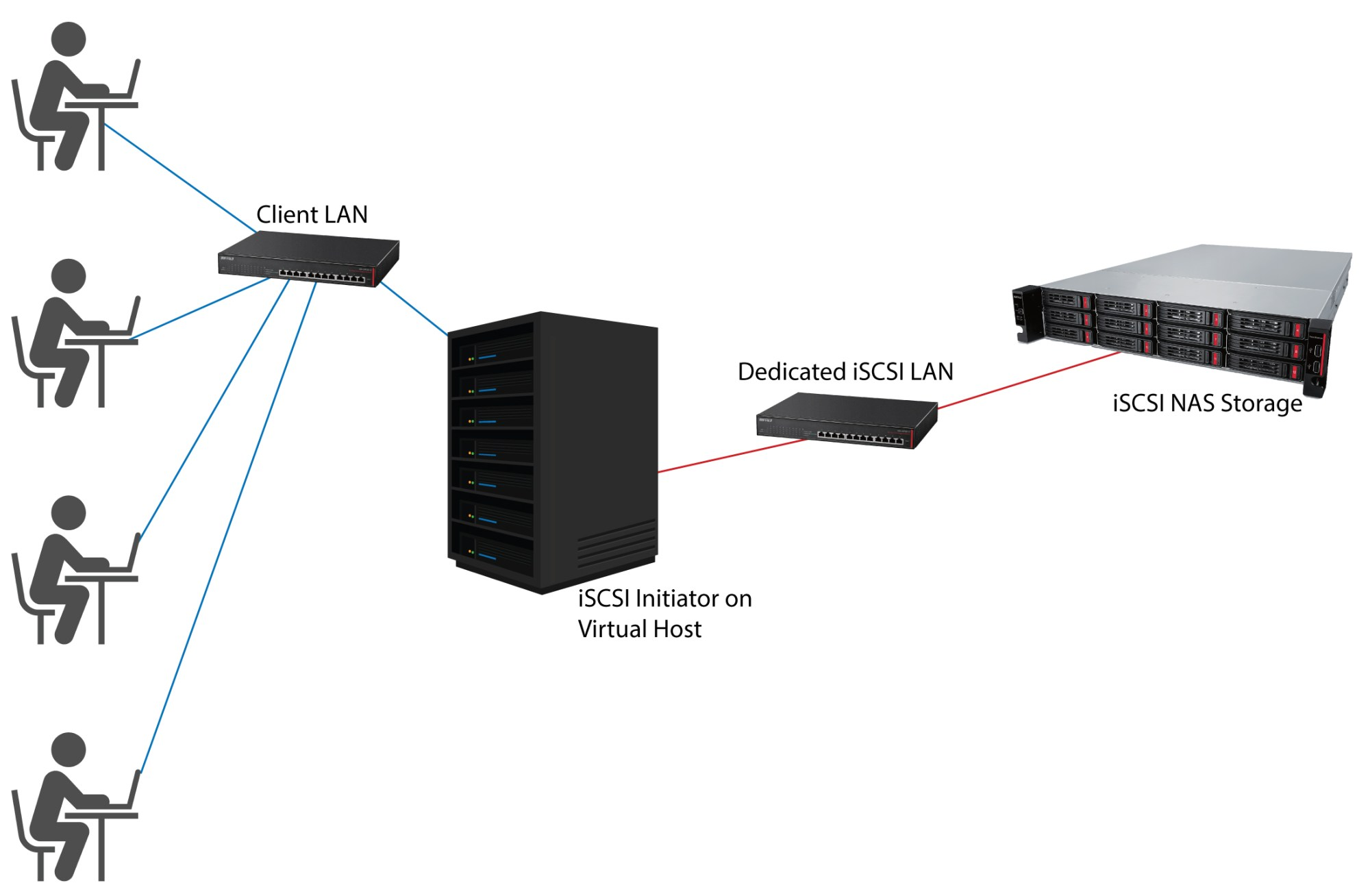 hight resolution of how does iscsi add storage space to a virtual host server while maintaining strong performance