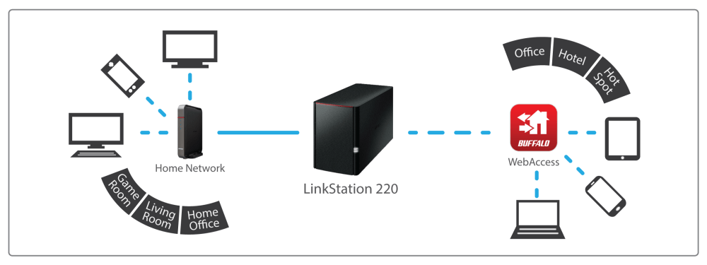 medium resolution of linkstation 220 centralized storage