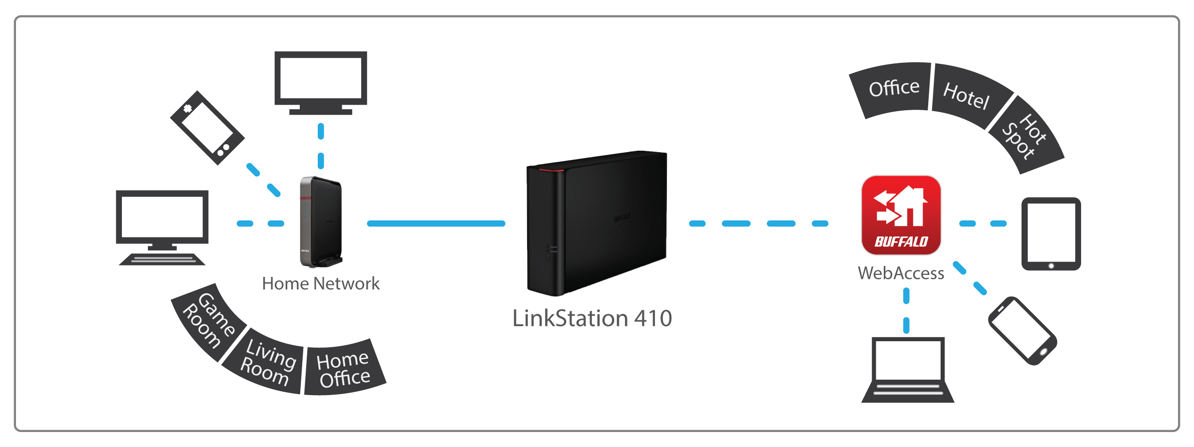 Linkstation 400 Series