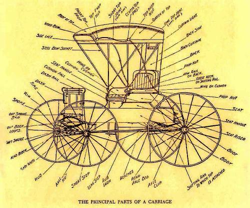 small resolution of horse cart diagram