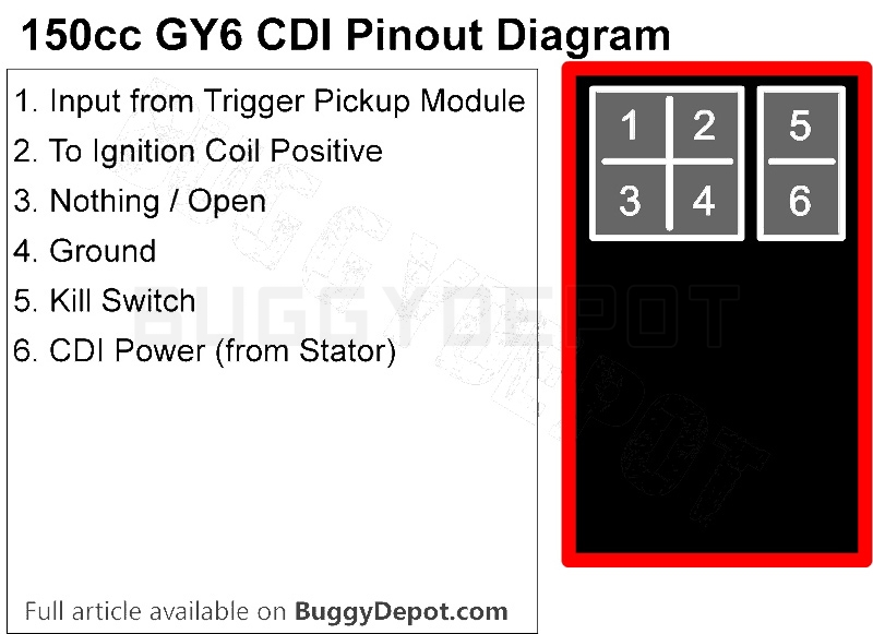 wiring diagram for chinese 50cc atv old style bt master socket gy6 150cc ignition troubleshooting guide: no spark? - buggy depot technical center