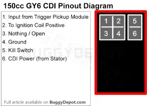 GY6 150cc Ignition Troubleshooting Guide: No Spark?  Buggy Depot Technical Center