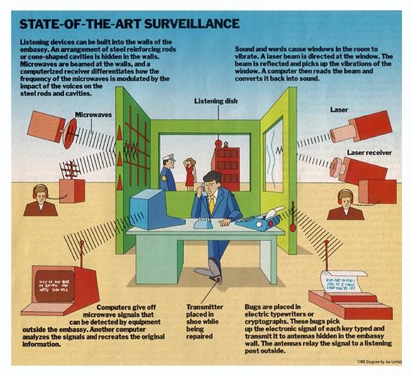 Hi-tech snooping image