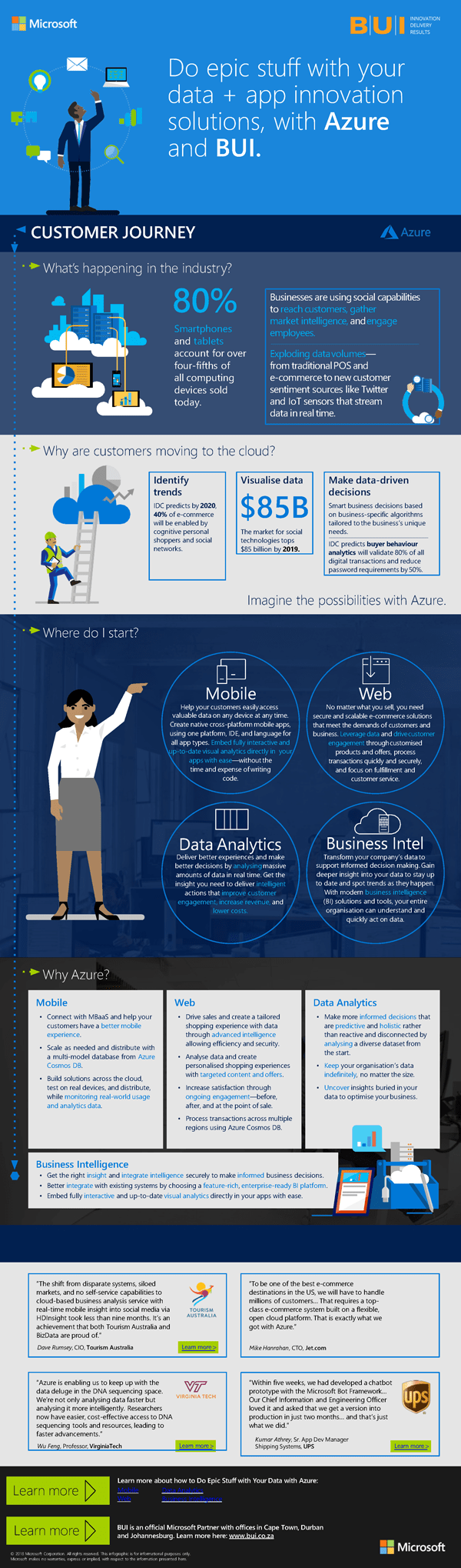 Infographic on data-driven decision making with cloud technology