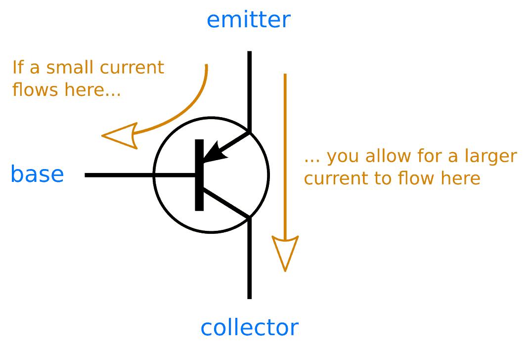 transistor wiring diagram modine pd 75 pnp we davidforlife de how does it work build electronic circuits rh com circuit example