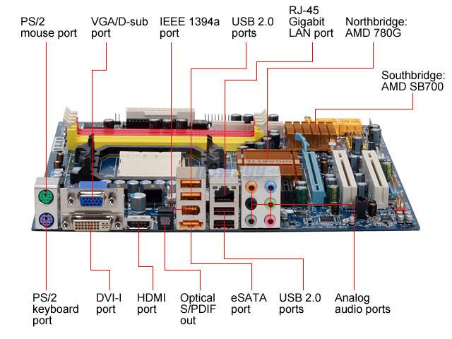 penampakkan port pada mainboard komputer