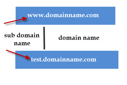 Image result for subdomain example