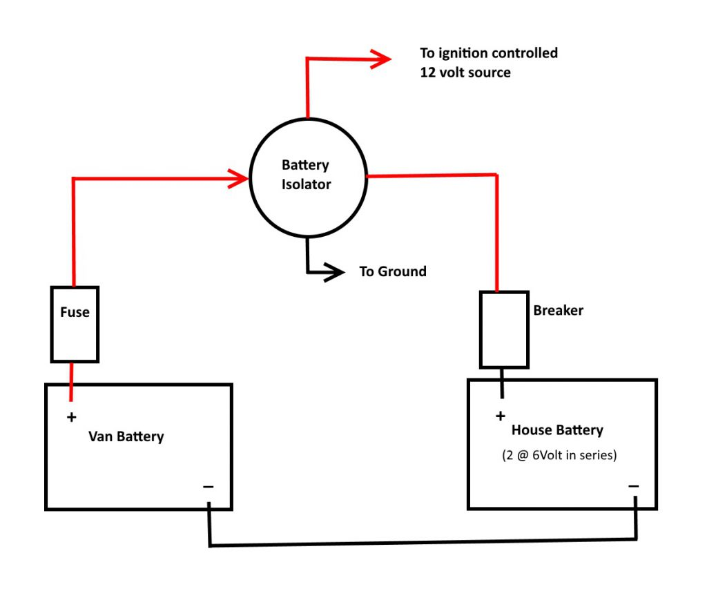 hight resolution of most systems provide for charging the house battery from the van alternator this just consists of running a wire from the van battery to the house battery