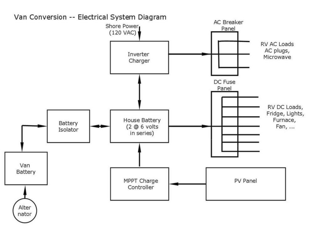 110 volt wiring diagram hot tub install electrical build a green rv conversion