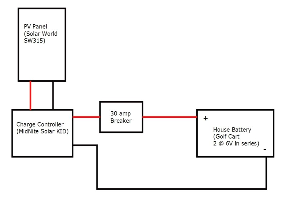 Solar Routed Through Fuse Box Rv : 32 Wiring Diagram