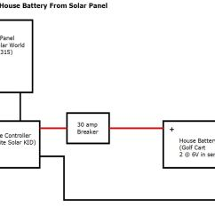 Rv Inverter Wiring Diagram Ignition Switch D Ab Aa Install Electrical Build A Green Solar Charging System For Our Conversion
