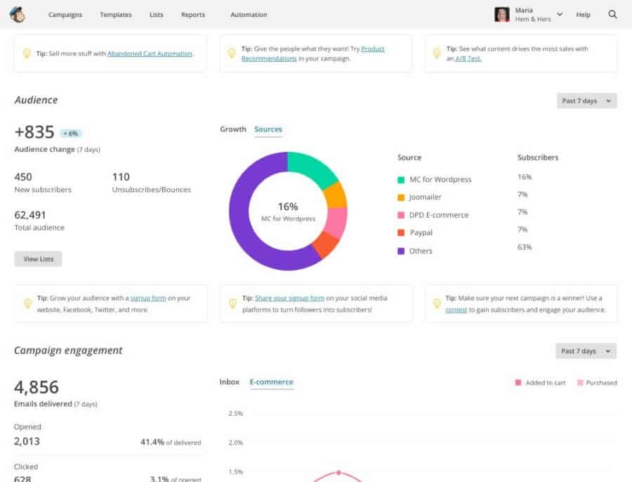 Mailchimp sources dashboard