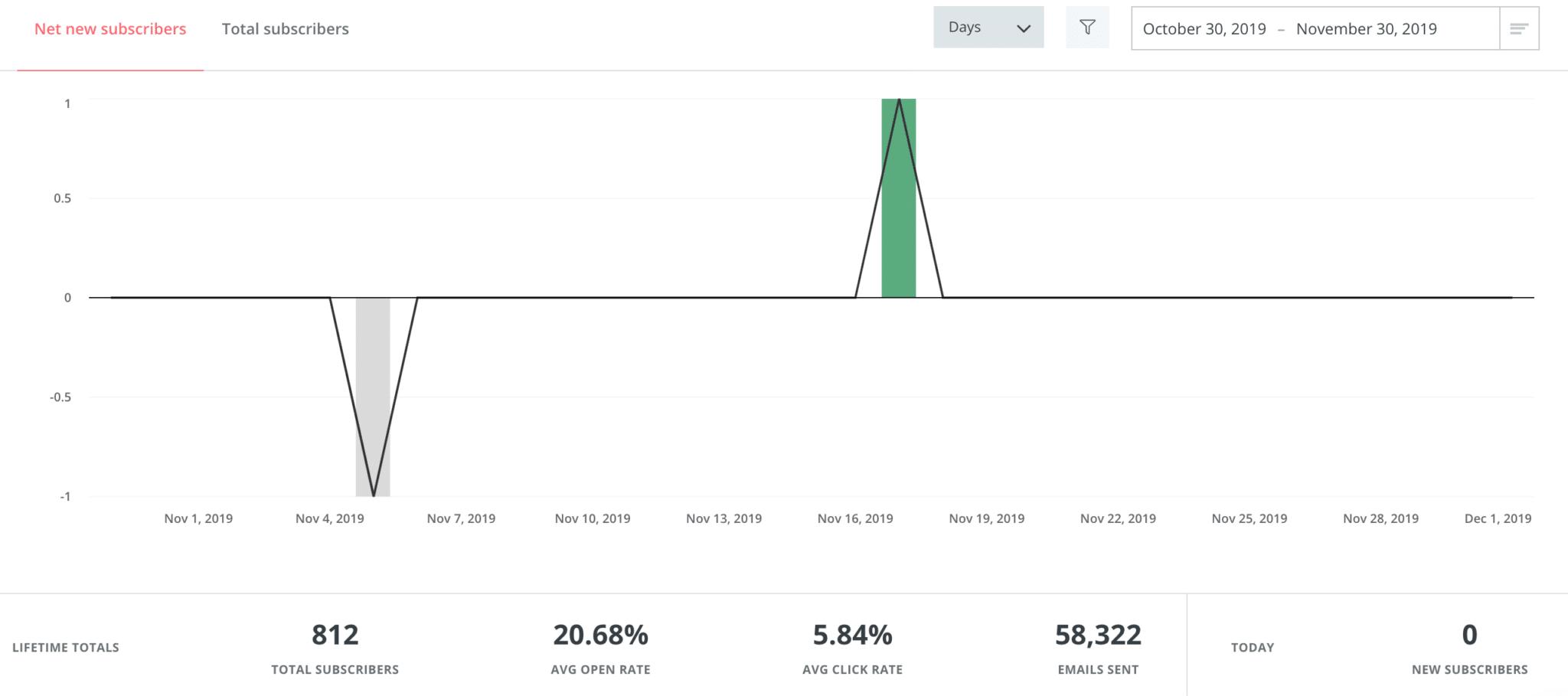 ActiveCampaign vs ConvertKit Reporting
