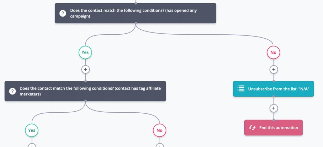 ConvertKit comparisons for automation