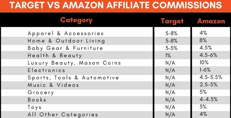 Amazon Associates Program vs Target Commissions