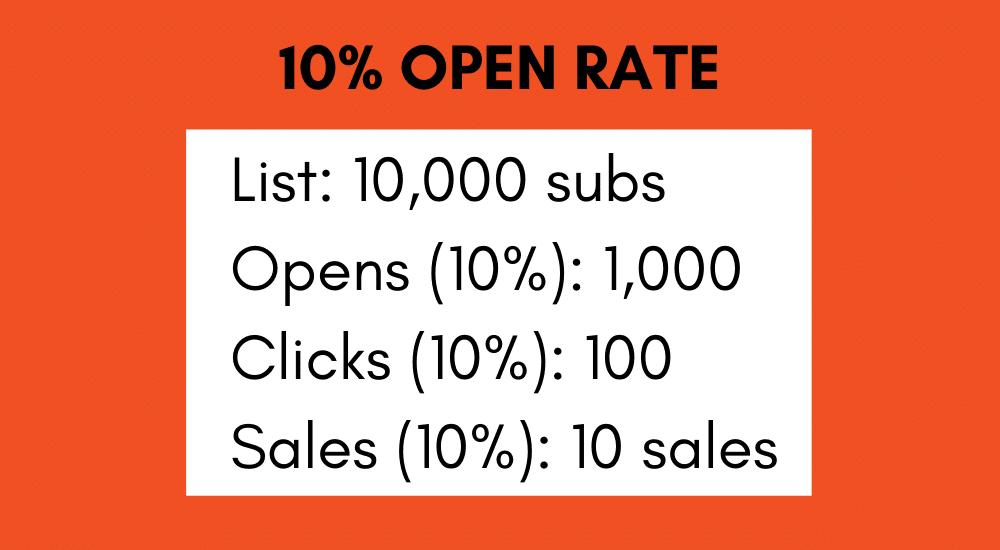 10 percent open rate