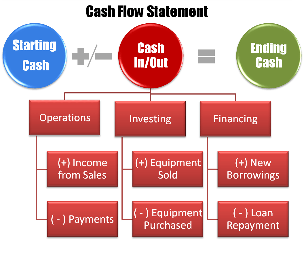 cash flow diagram creator communication powerpoint will my business survive