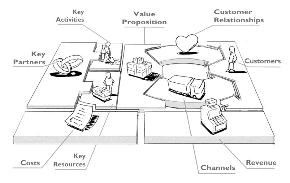 Business Model Canvas for Construction