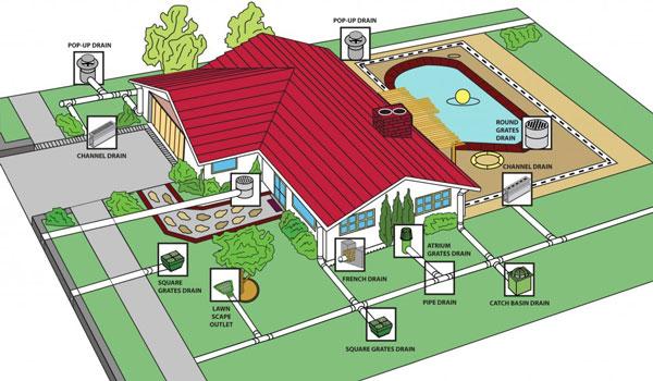 konstruksi drainase rumah