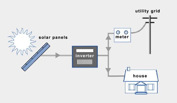 sistem-panel-surya-tie-grid