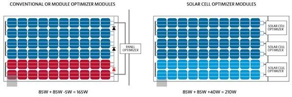 teknologi micro inverter solar panel