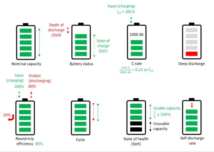 istilah baterai