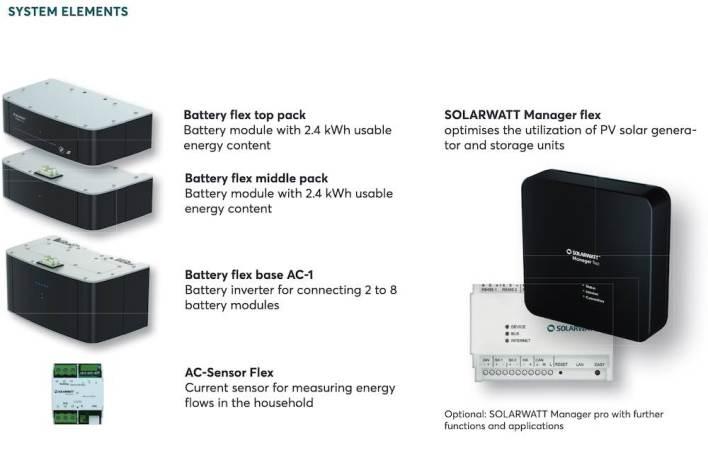 baterai bmw dan solarwatt