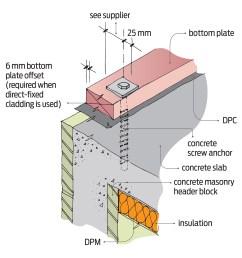 technical diagram of concrete masonry header block foundation image supplied by branz build magazine [ 1468 x 1476 Pixel ]