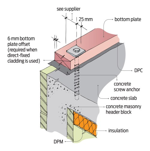 small resolution of technical diagram of concrete masonry header block foundation image supplied by branz build magazine