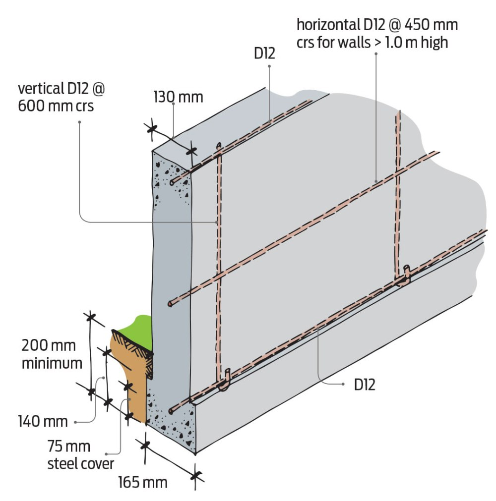 medium resolution of figure 2 reinforcing for cantilevered foundation wall for 1 or 2 storeys note horizontal reinforcing in bond beam 800 mm centres