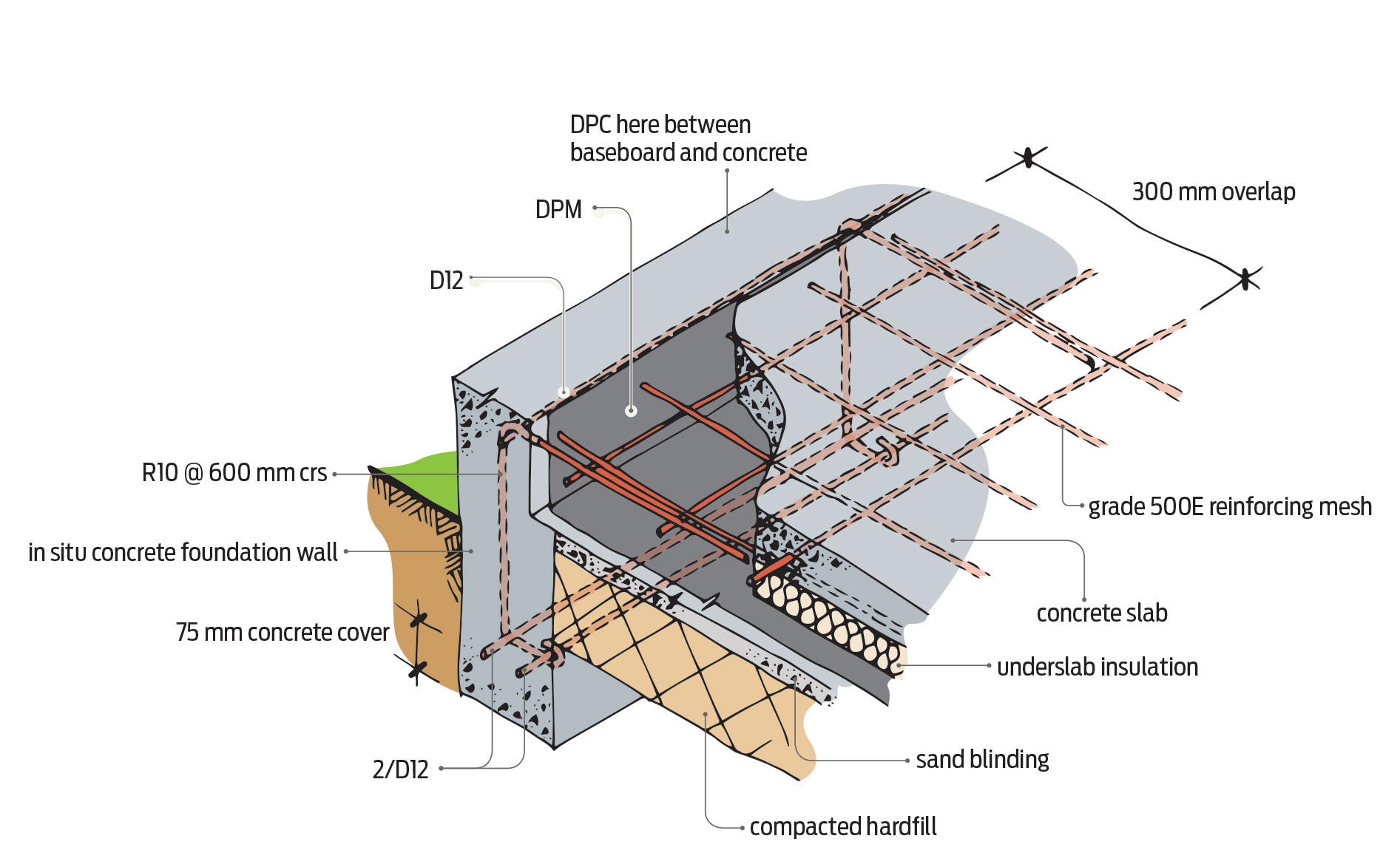 hight resolution of figure 4 reinforcing for concrete masonry foundation edge detail for 1 or 2 storeys